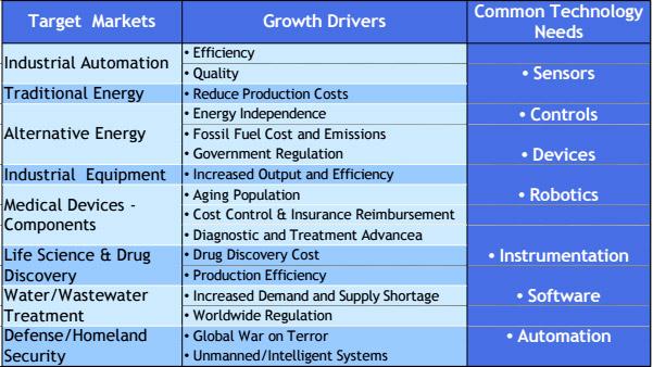 Target_industries
